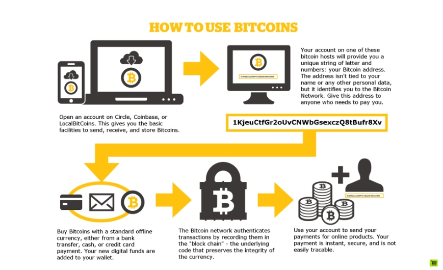 how_to_use_bitcoin