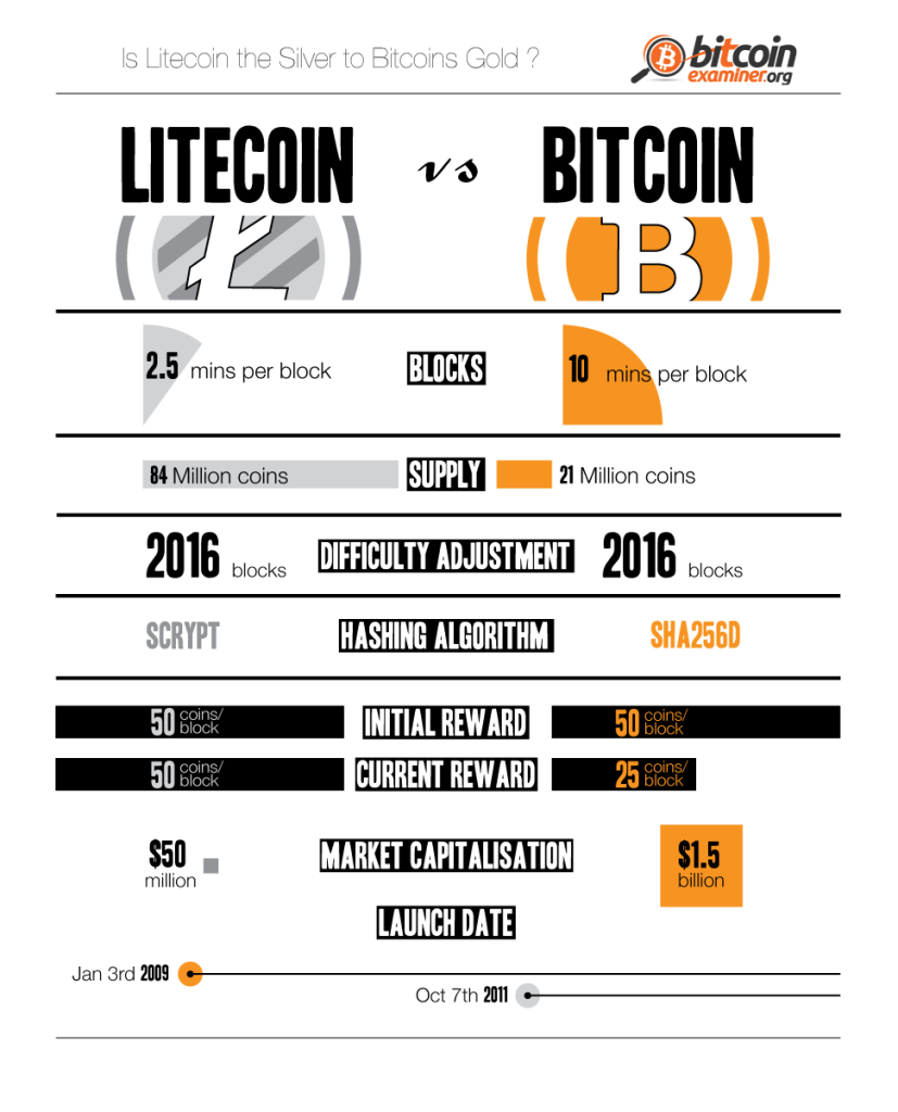 Litecoin-vs.-Bitcoin-